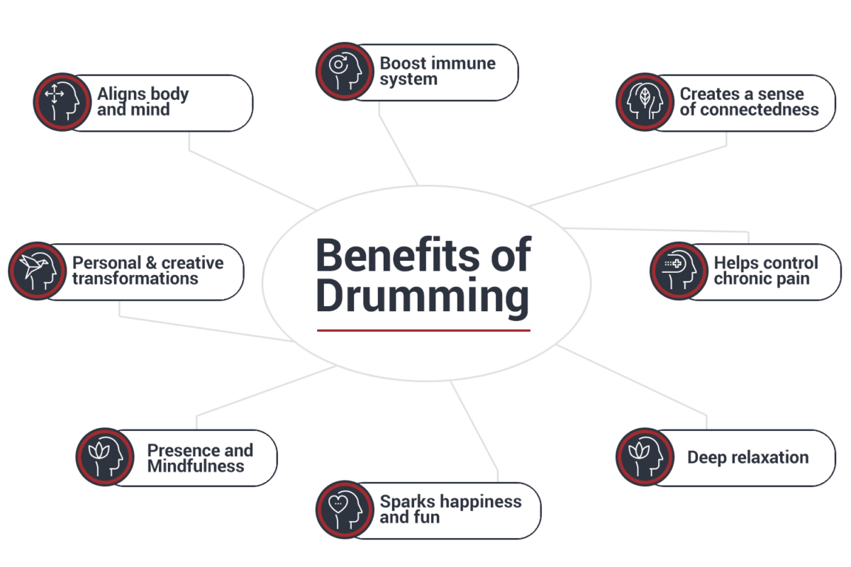 https://drumcafenorthamerica.com/wp-content/uploads/2019/03/benefigts-of-drumming-02-1200x800-1200x800.png